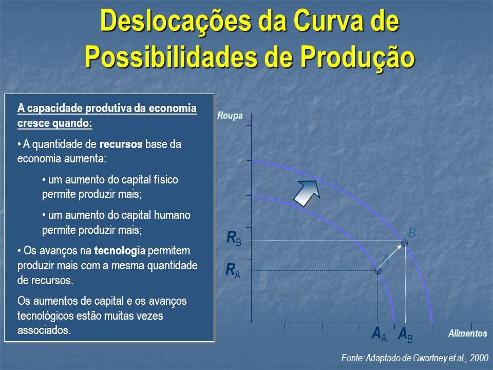 Deslocações da Curva de Possibilidades de Produção