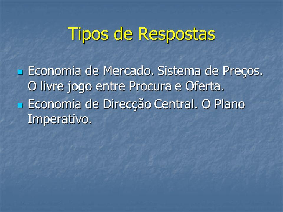 Tipos de Respostas Economia de Mercado. Sistema de Preços.