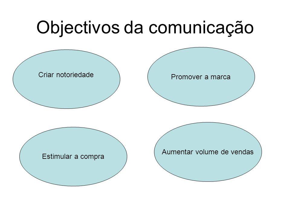 Objectivos da comunicação