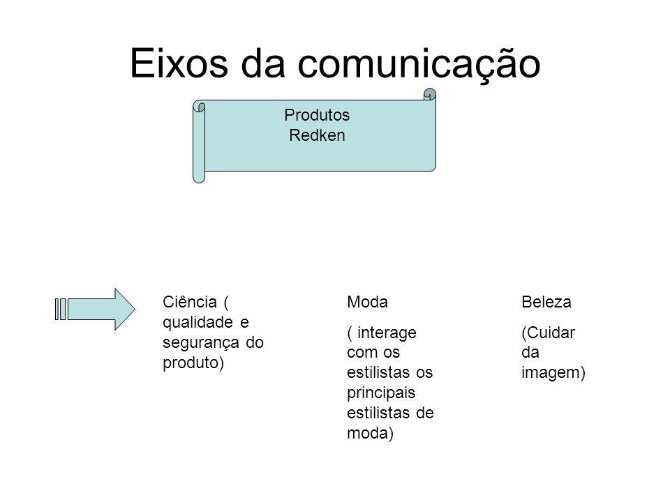 Eixos da comunicação Produtos Redken