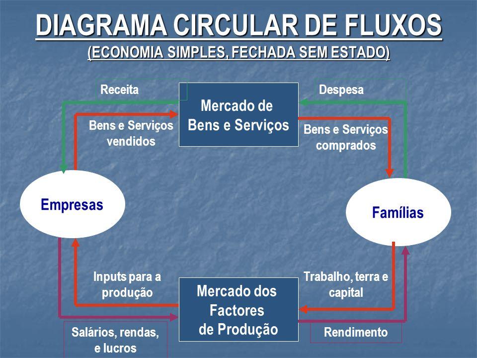 DIAGRAMA CIRCULAR DE FLUXOS (ECONOMIA SIMPLES, FECHADA SEM ESTADO)