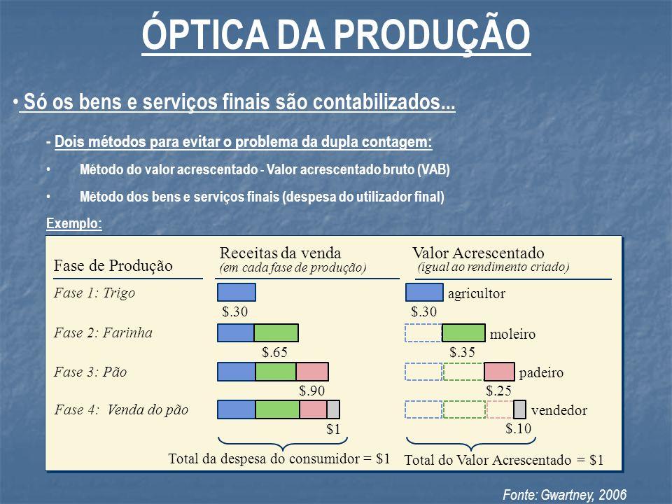 ÓPTICA DA PRODUÇÃO Só os bens e serviços finais são contabilizados...