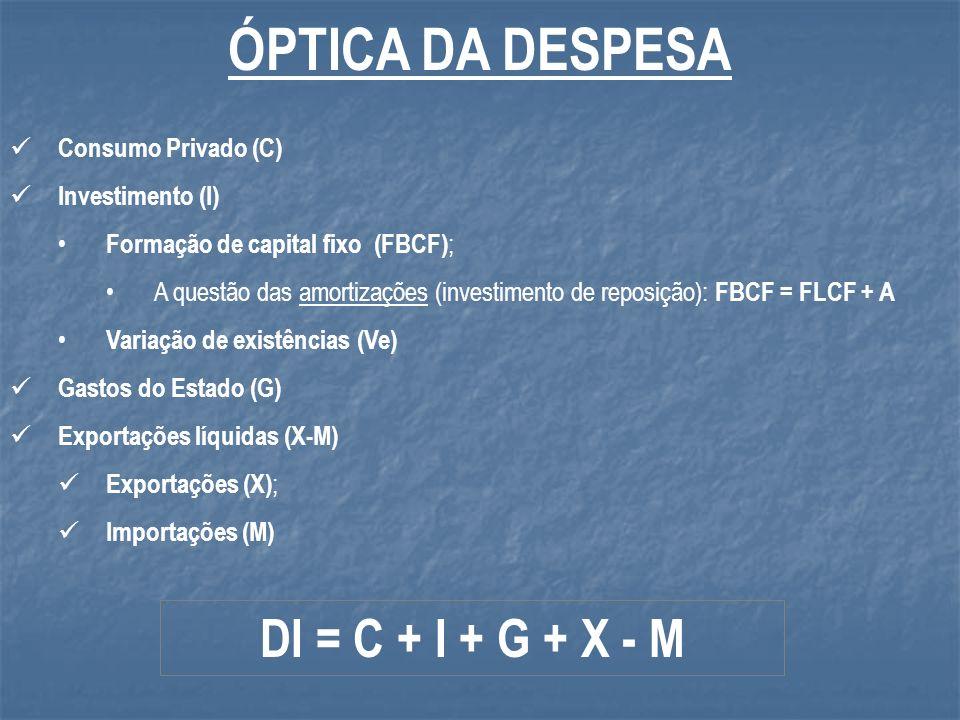 ÓPTICA DA DESPESA DI = C + I + G + X - M Consumo Privado (C)