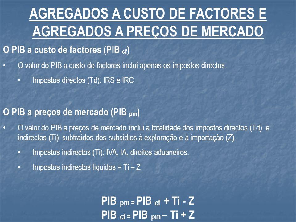 AGREGADOS A CUSTO DE FACTORES E AGREGADOS A PREÇOS DE MERCADO