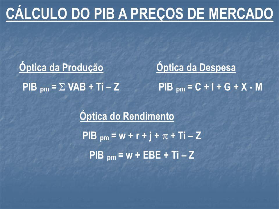 CÁLCULO DO PIB A PREÇOS DE MERCADO