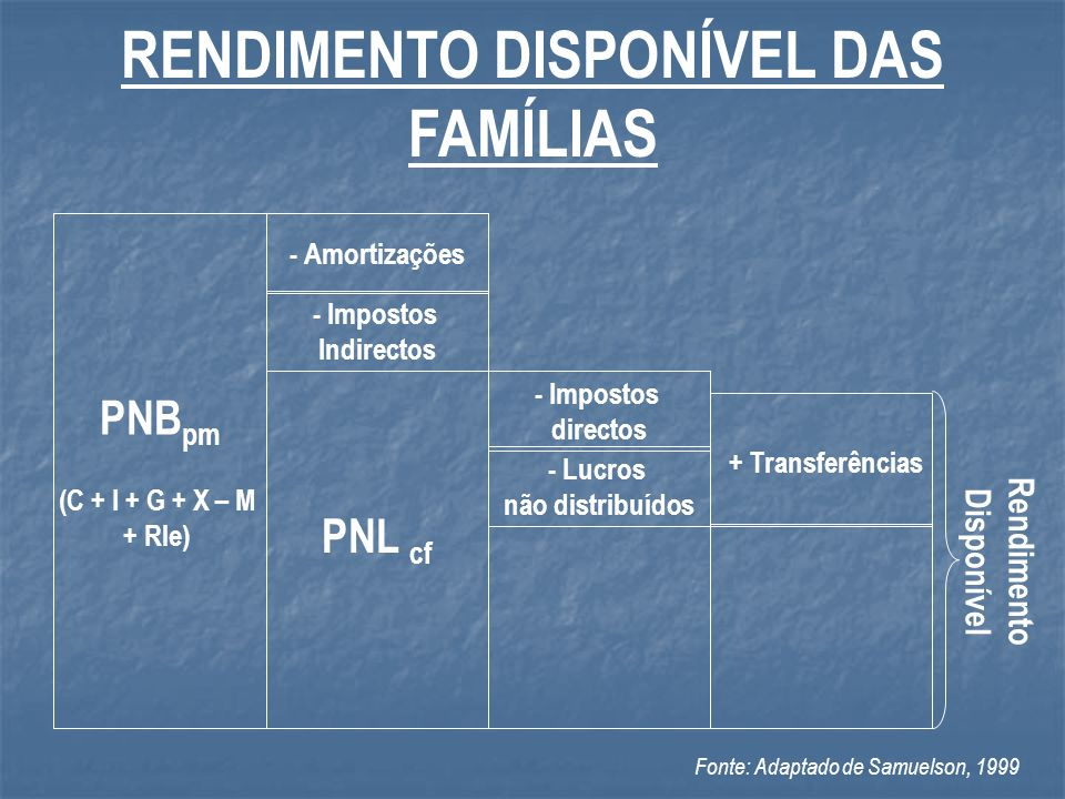 RENDIMENTO DISPONÍVEL DAS FAMÍLIAS Rendimento Disponível
