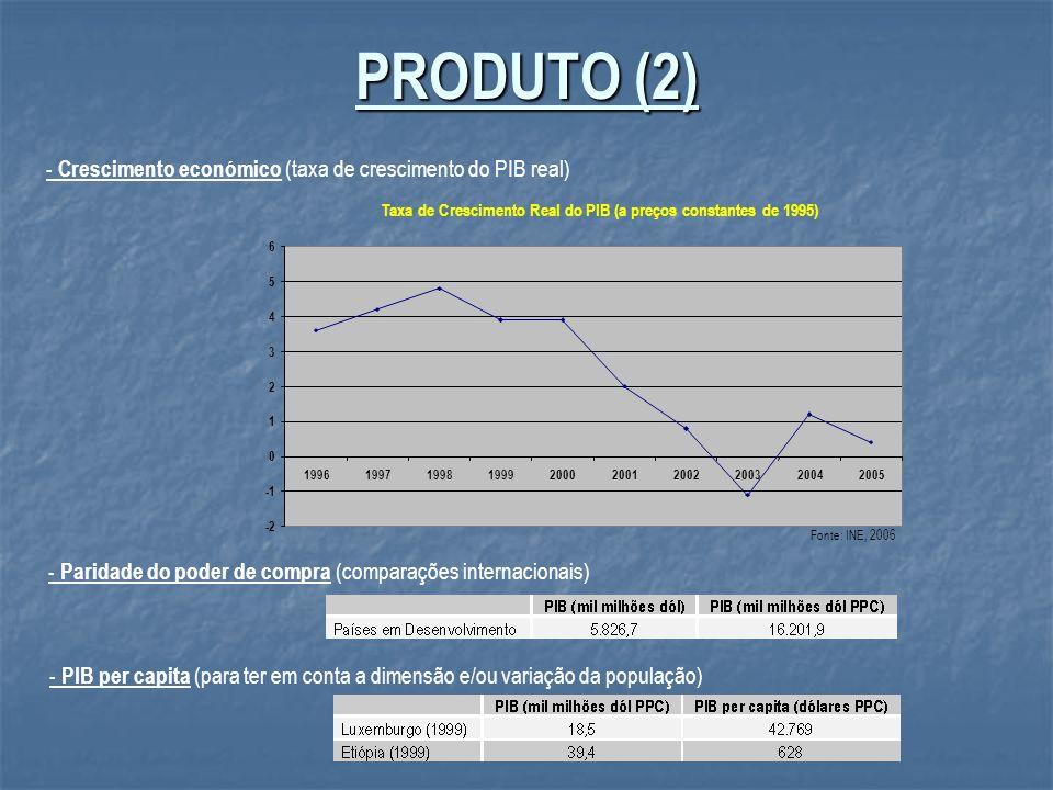 PRODUTO (2) - Crescimento económico (taxa de crescimento do PIB real)
