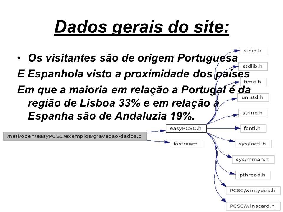 Dados gerais do site: Os visitantes são de origem Portuguesa