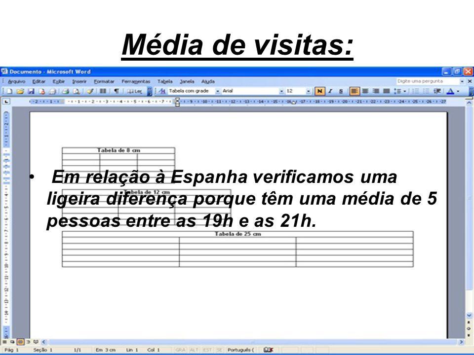 Média de visitas: Em relação à Espanha verificamos uma ligeira diferença porque têm uma média de 5 pessoas entre as 19h e as 21h.