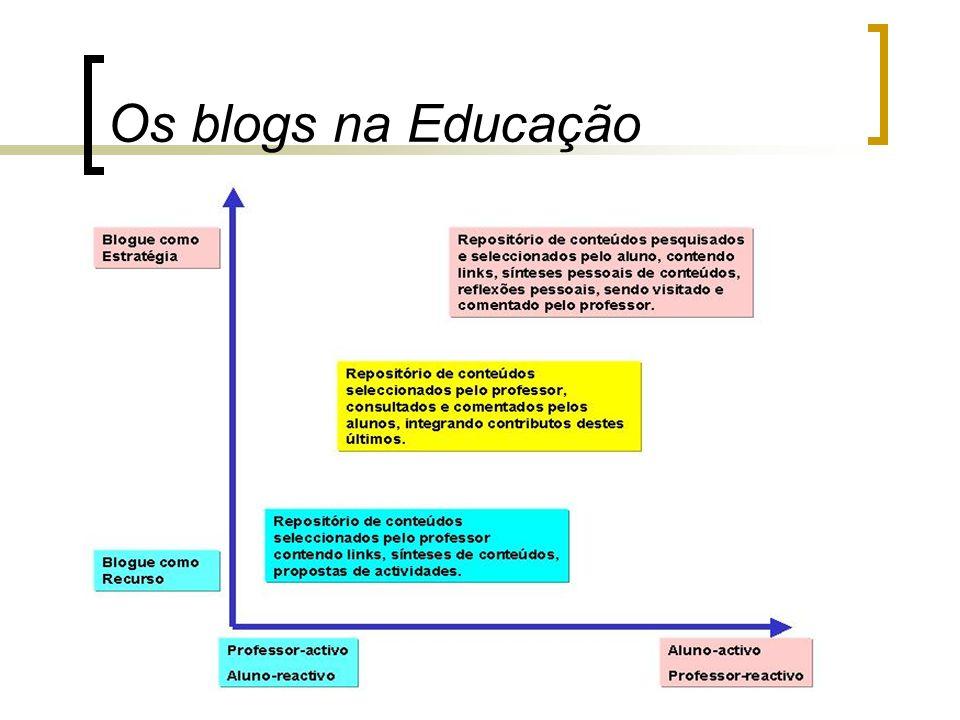 Os blogs na Educação