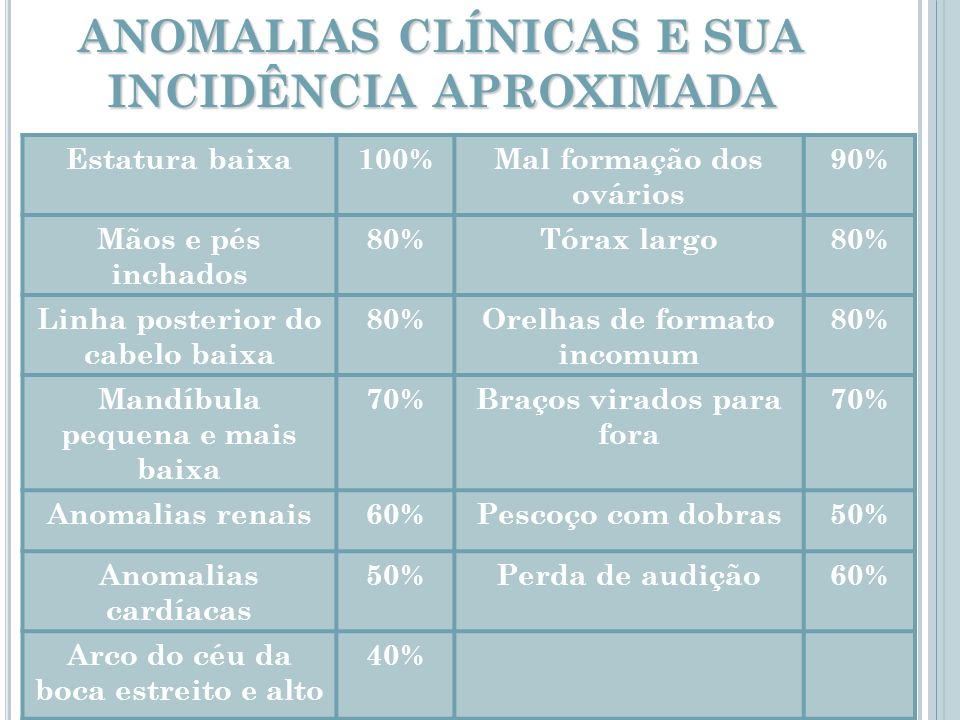 ANOMALIAS CLÍNICAS E SUA INCIDÊNCIA APROXIMADA