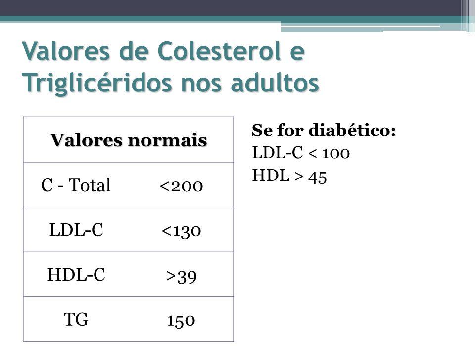 Valores de Colesterol e Triglicéridos nos adultos