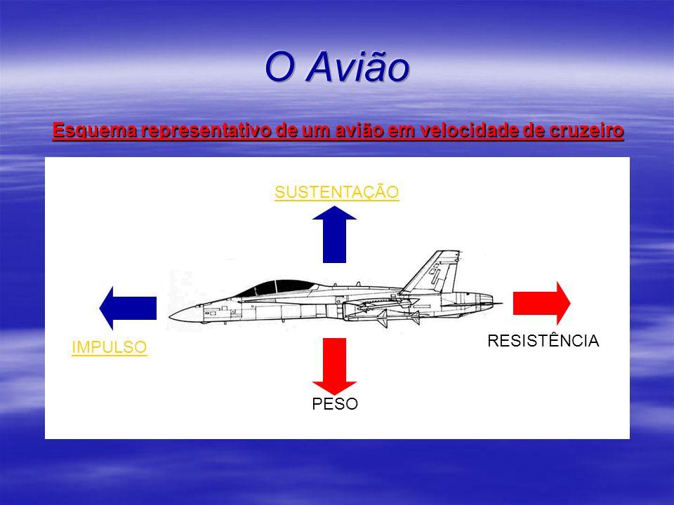 O Avião Esquema representativo de um avião em velocidade de cruzeiro