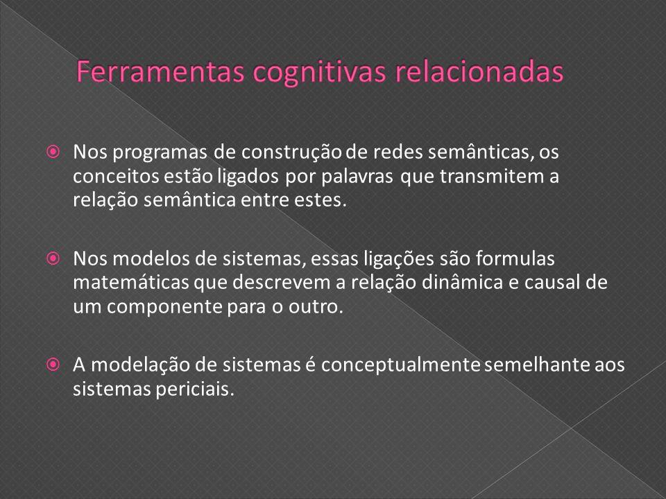 Ferramentas cognitivas relacionadas