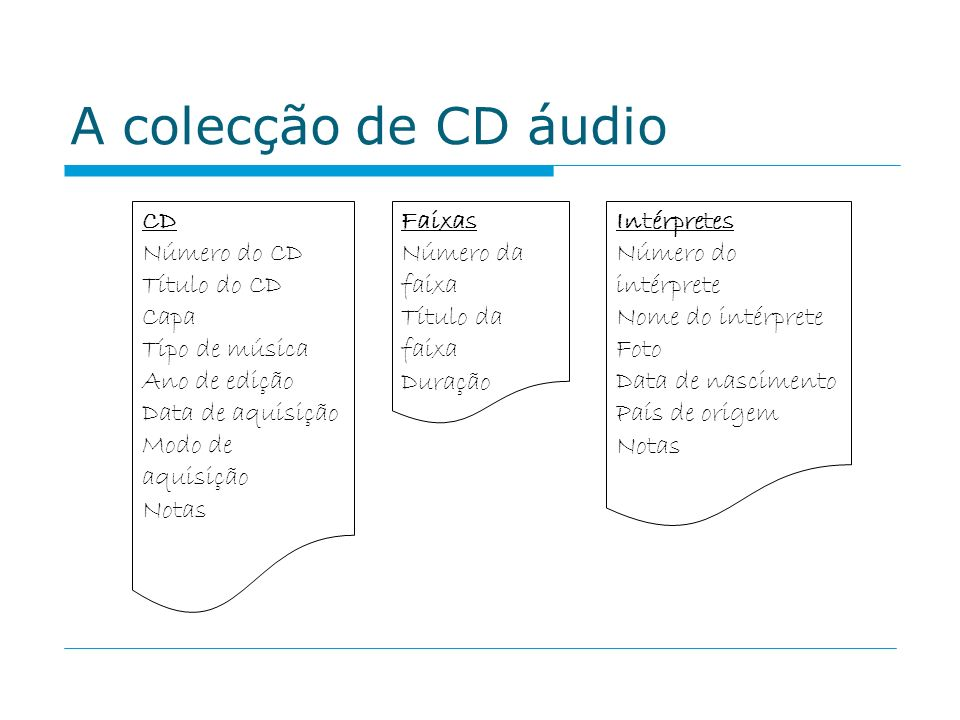 A colecção de CD áudio CD Número do CD Título do CD Capa