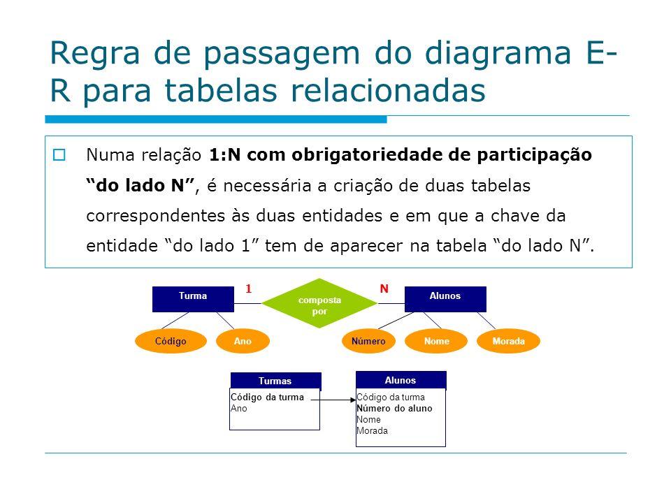 Regra de passagem do diagrama E-R para tabelas relacionadas