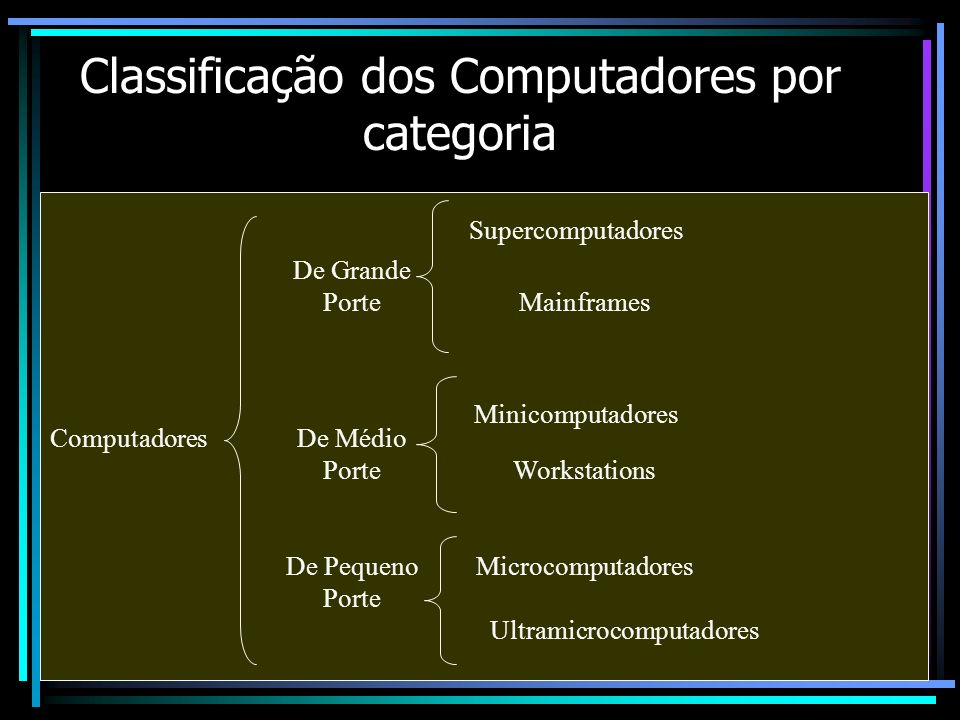 Classificação dos Computadores por categoria