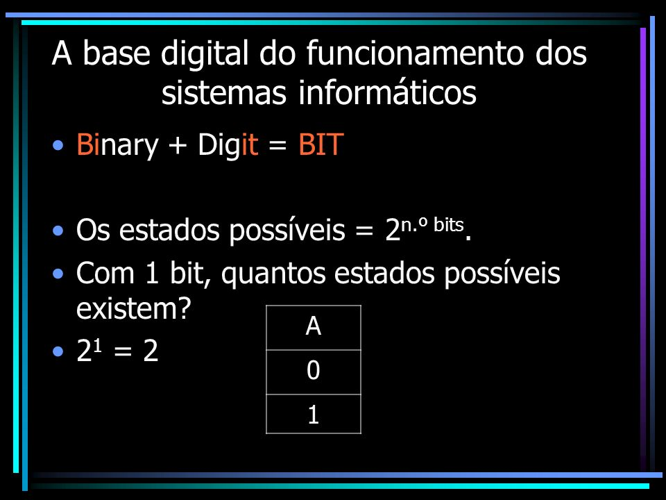 A base digital do funcionamento dos sistemas informáticos