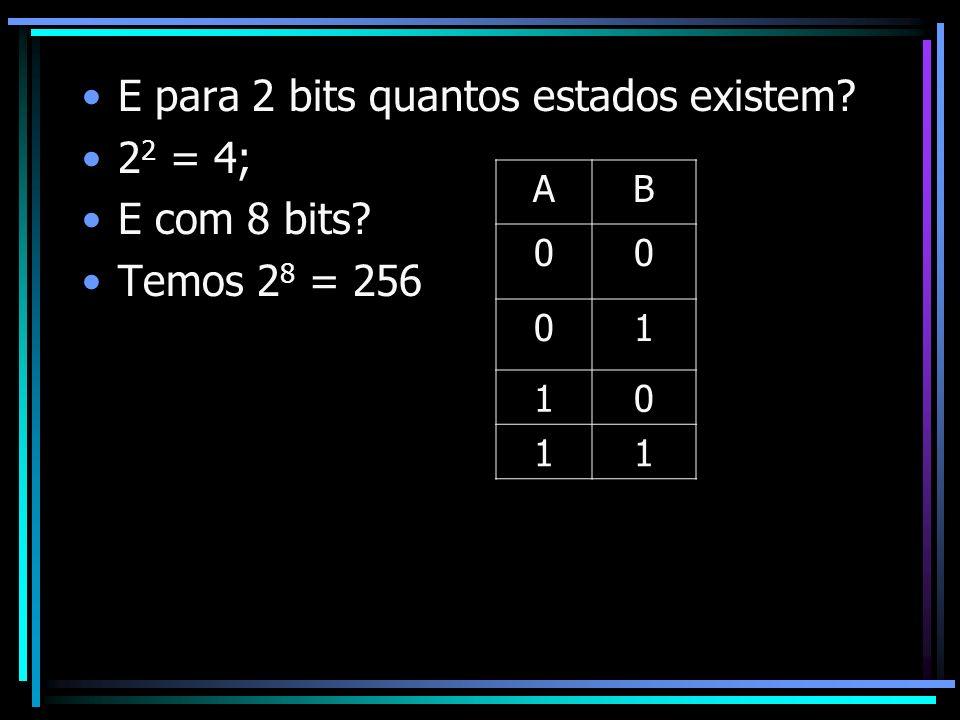 E para 2 bits quantos estados existem 22 = 4; E com 8 bits