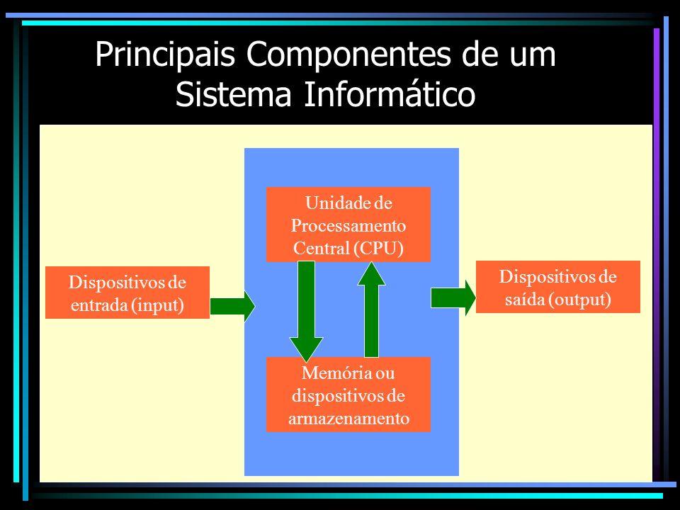 Principais Componentes de um Sistema Informático