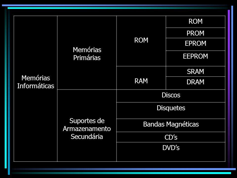 Memórias Informáticas Memórias Primárias ROM PROM EPROM EEPROM
