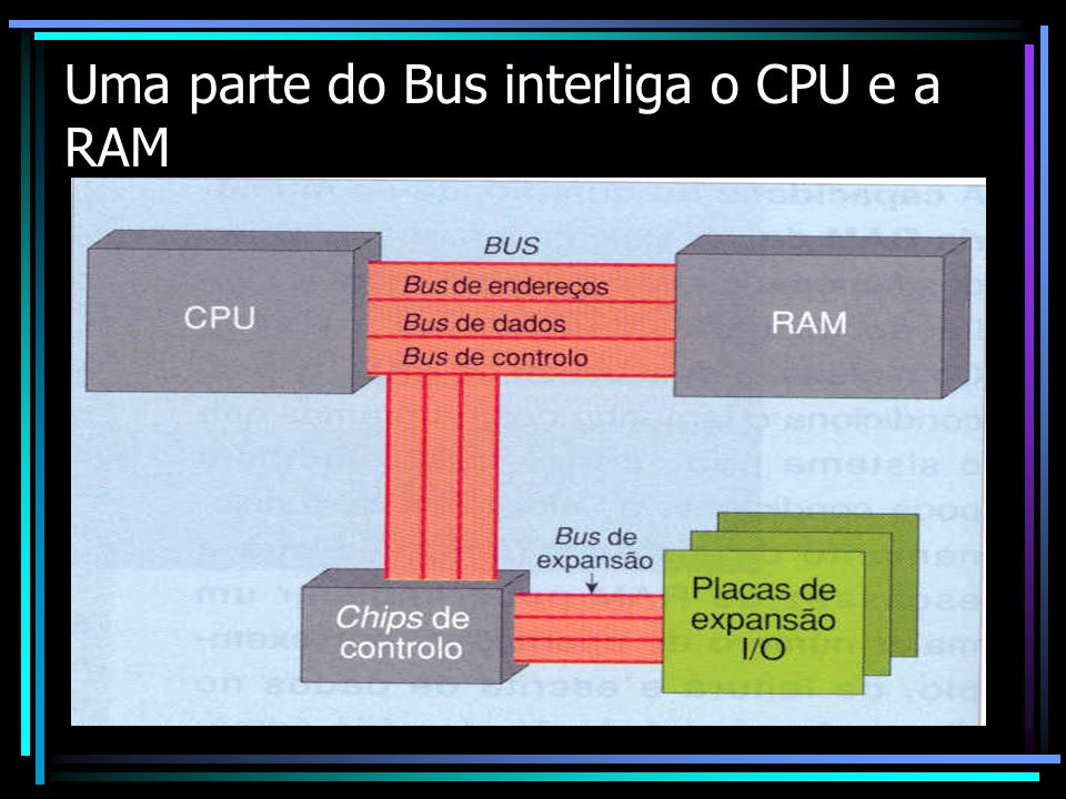 Uma parte do Bus interliga o CPU e a RAM