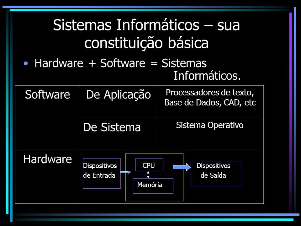 Sistemas Informáticos – sua constituição básica