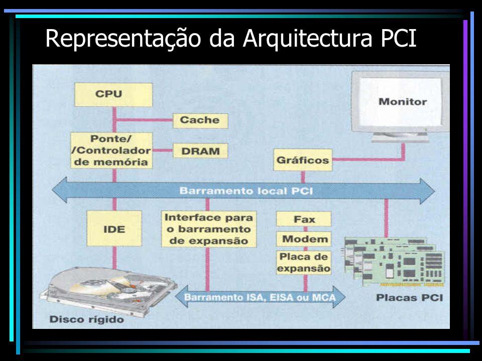 Representação da Arquitectura PCI