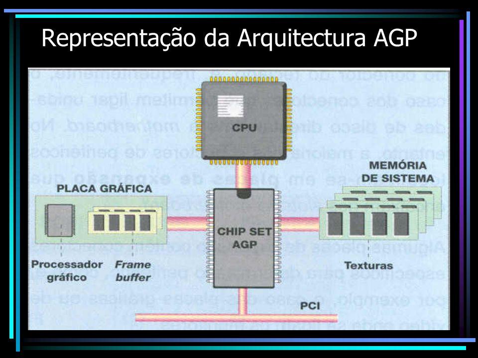 Representação da Arquitectura AGP