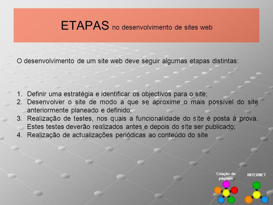 ETAPAS no desenvolvimento de sites web
