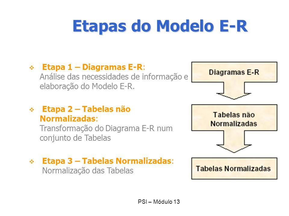 Etapas do Modelo E-R Etapa 1 – Diagramas E-R: Análise das necessidades de informação e elaboração do Modelo E-R.