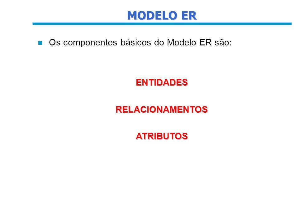 MODELO ER Os componentes básicos do Modelo ER são: ENTIDADES
