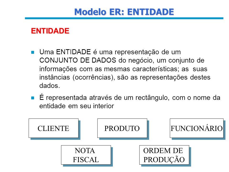 Modelo ER: ENTIDADE ENTIDADE CLIENTE PRODUTO FUNCIONÁRIO NOTA FISCAL