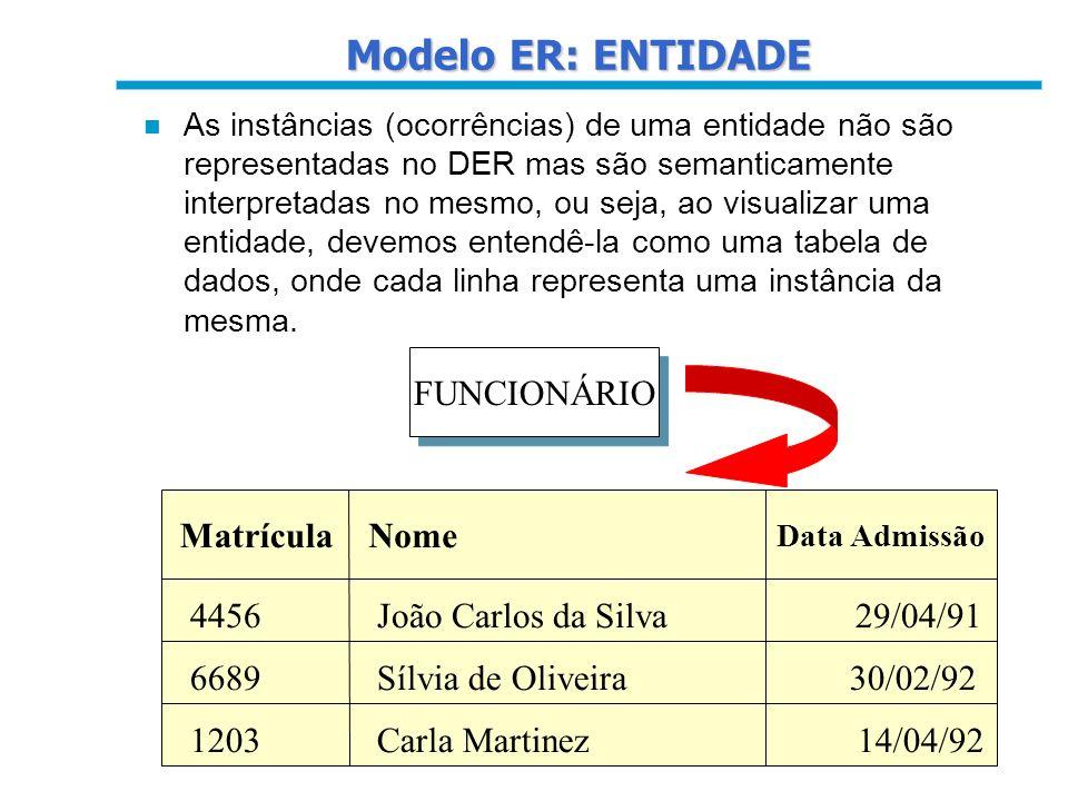 Modelo ER: ENTIDADE FUNCIONÁRIO Matrícula Nome