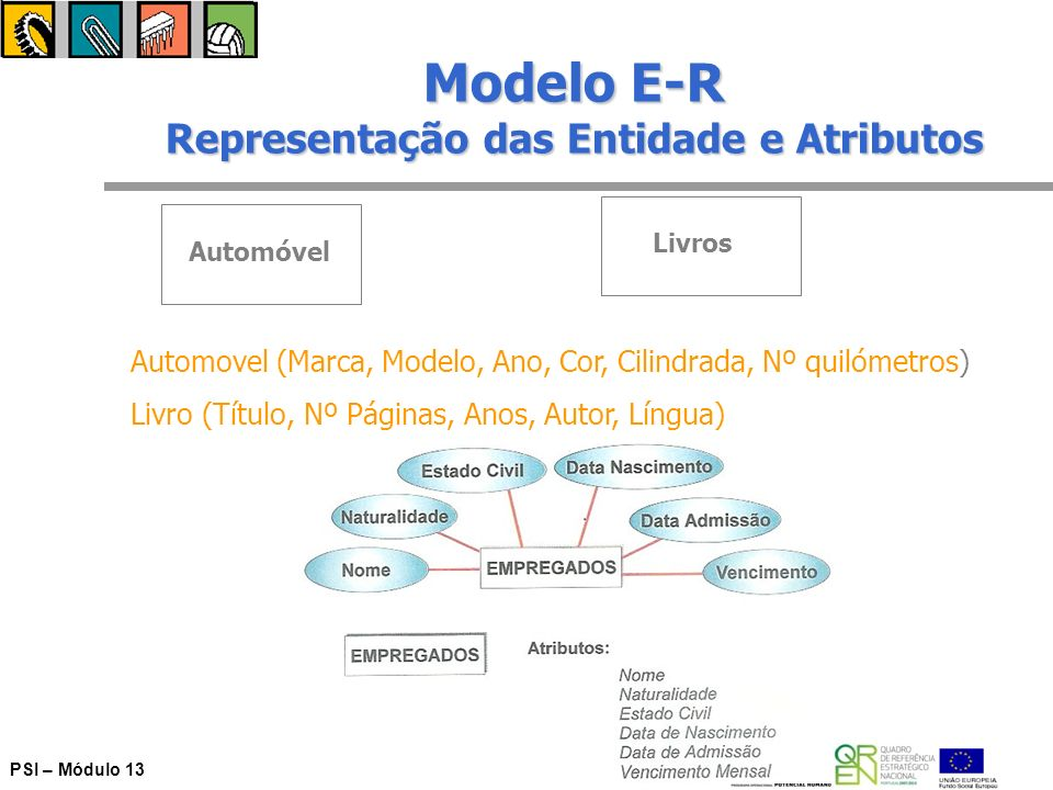 Modelo E-R Representação das Entidade e Atributos