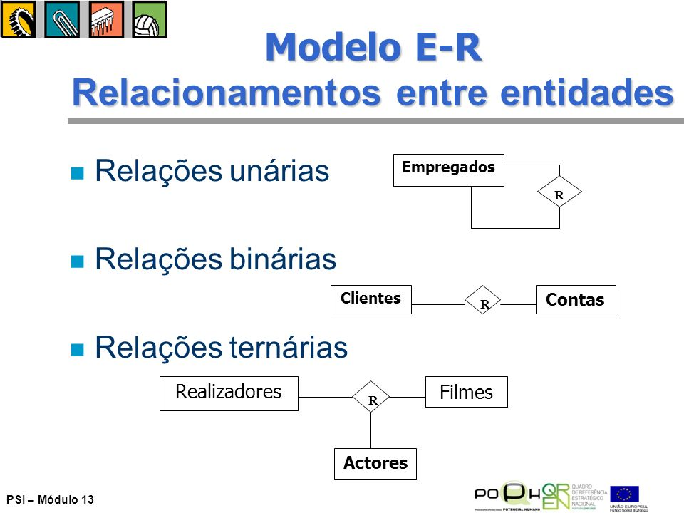 Modelo E-R Relacionamentos entre entidades