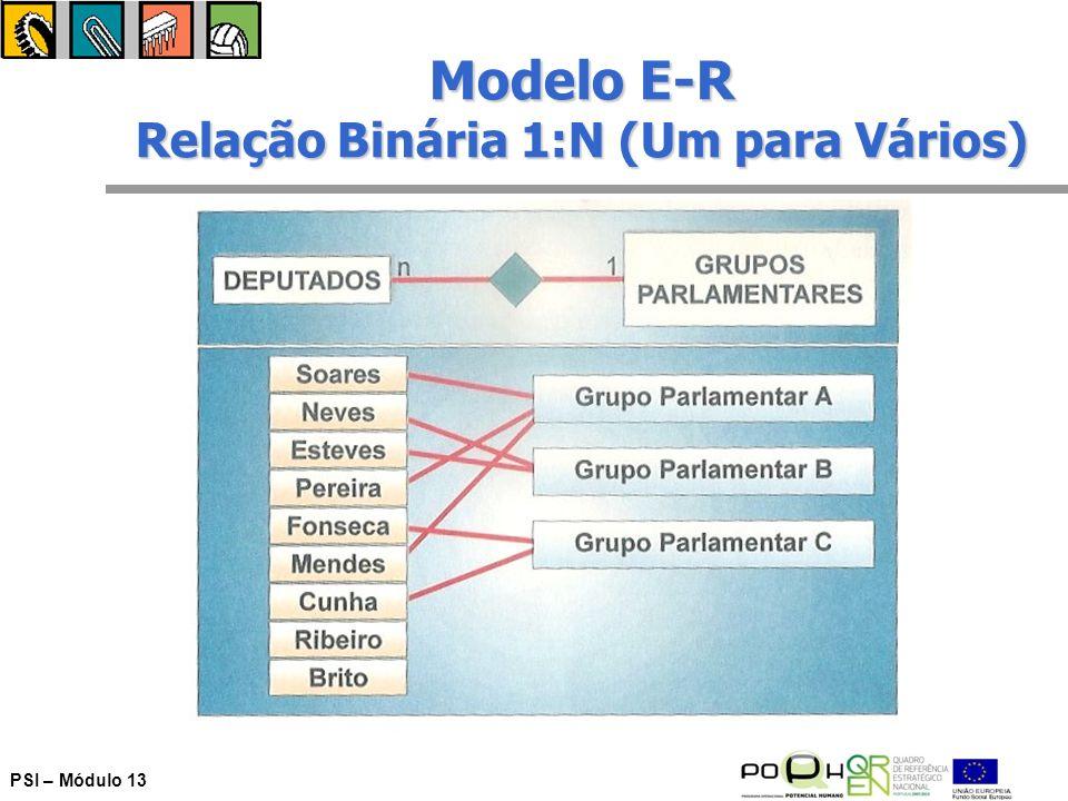 Modelo E-R Relação Binária 1:N (Um para Vários)