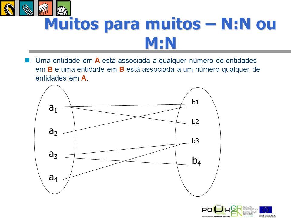 Muitos para muitos – N:N ou M:N