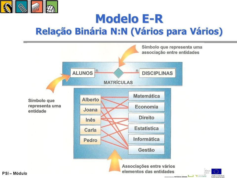 Modelo E-R Relação Binária N:N (Vários para Vários)