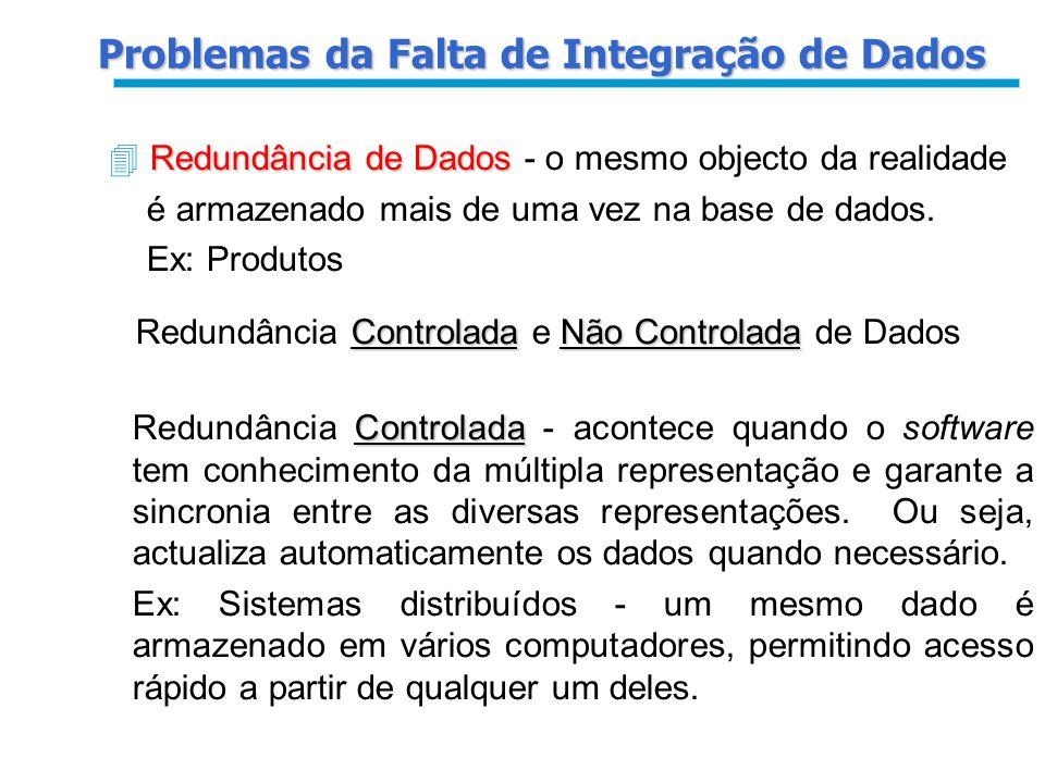 Problemas da Falta de Integração de Dados
