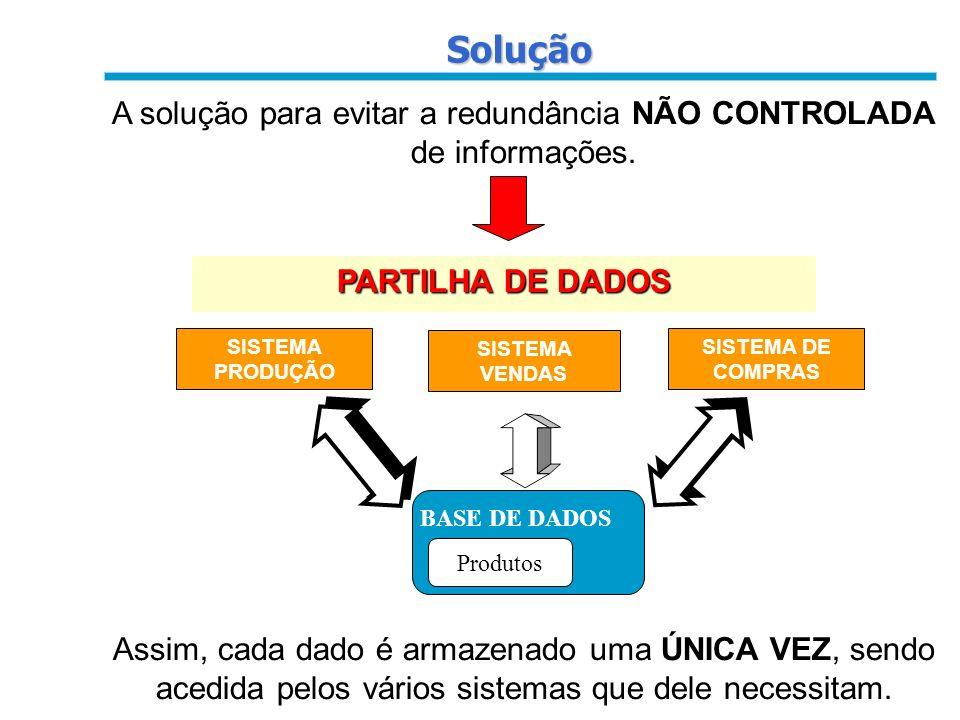 A solução para evitar a redundância NÃO CONTROLADA de informações.
