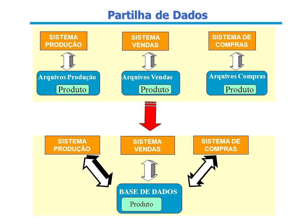 Partilha de Dados Produto Produto Produto BASE DE DADOS Produto