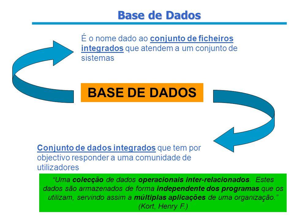 BASE DE DADOS Base de Dados