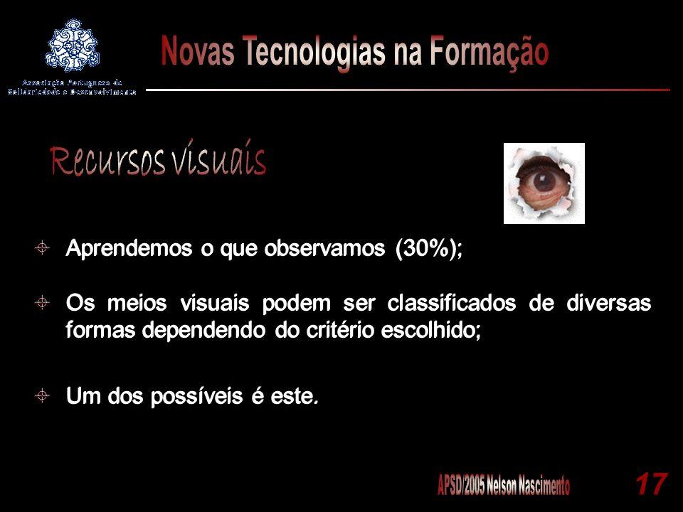 Recursos visuais Aprendemos o que observamos (30%);