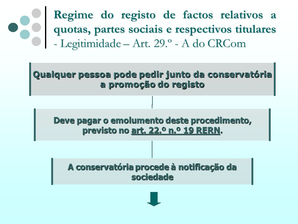 Regime do registo de factos relativos a quotas, partes sociais e respectivos titulares - Legitimidade – Art.
