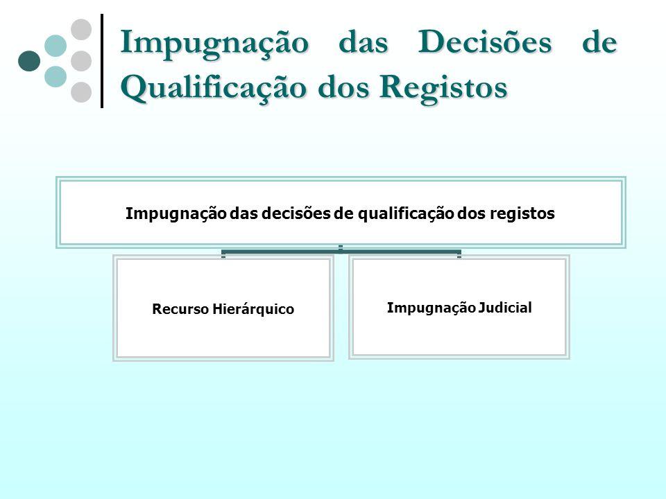 Impugnação das Decisões de Qualificação dos Registos