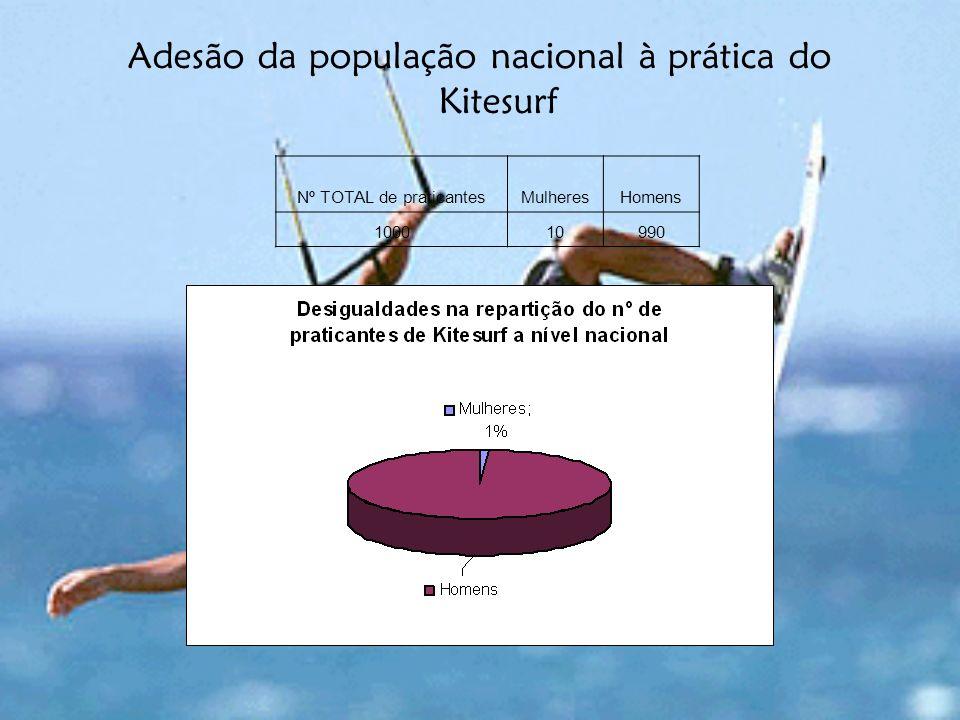 Adesão da população nacional à prática do Kitesurf