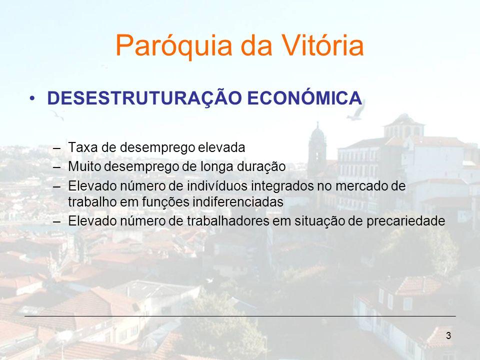 Paróquia da Vitória DESESTRUTURAÇÃO ECONÓMICA
