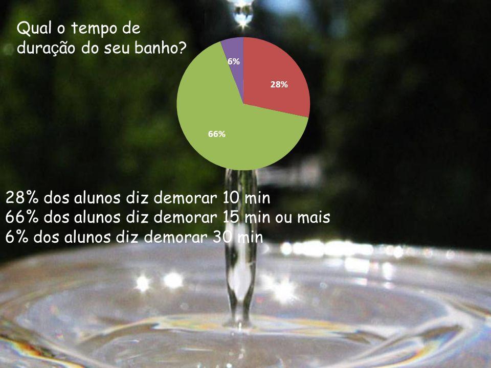 Qual o tempo de duração do seu banho