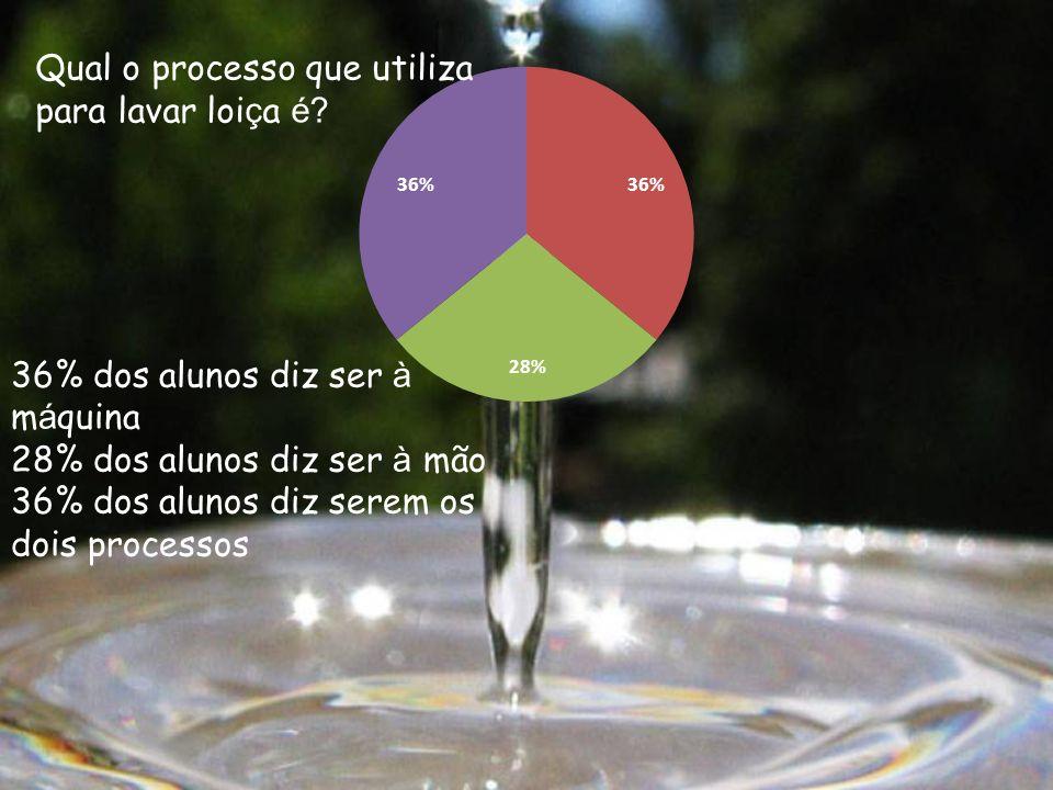 Qual o processo que utiliza